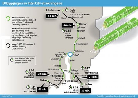 """The so-called """"Inter-city"""" rail project aims to speed transportation among the cities of Hamar, Skien, Fredrikstad/Sarpsborg and Oslo. It received funding in the new new National Transport Plan released on Friday. GRAPHIC: Samferdselsdepartementet (Transport Ministry)"""